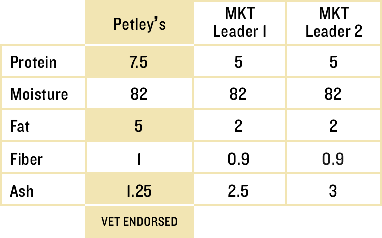 Petleys